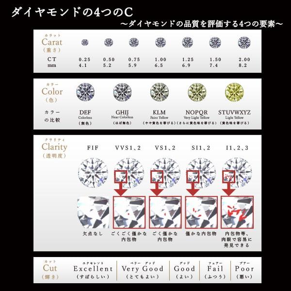 ロシア産バージンダイヤモンド4C